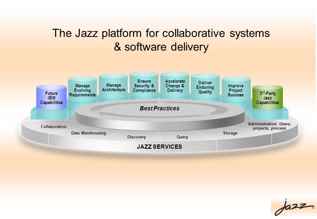 The Jazz platform for collaborative systems & software delivery Future IBM Capabilities 3 rd -Party Jazz Capabilities Deliver Enduring Quality Acceler