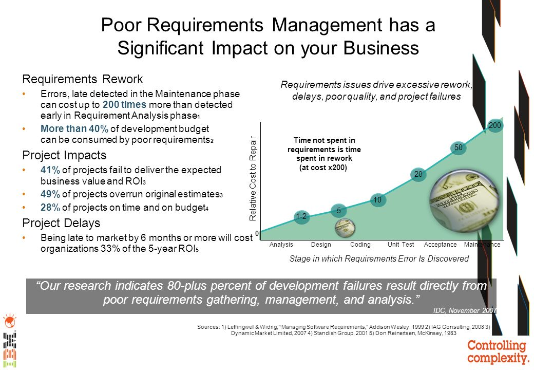 Poor Requirements Management has a Significant Impact on your Business Requirements Rework Errors, late detected in the Maintenance phase can cost up