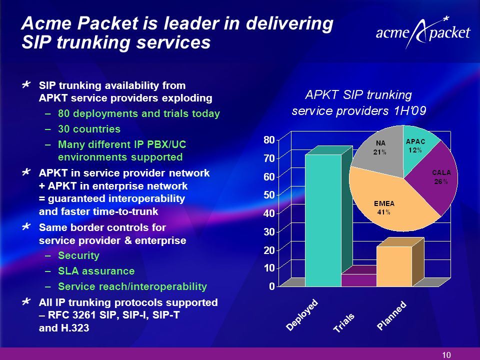 10 Acme Packet is leader in delivering SIP trunking services SIP trunking availability from APKT service providers exploding –80 deployments and trials today –30 countries –Many different IP PBX/UC environments supported APKT in service provider network + APKT in enterprise network = guaranteed interoperability and faster time-to-trunk Same border controls for service provider & enterprise –Security –SLA assurance –Service reach/interoperability All IP trunking protocols supported – RFC 3261 SIP, SIP-I, SIP-T and H.323