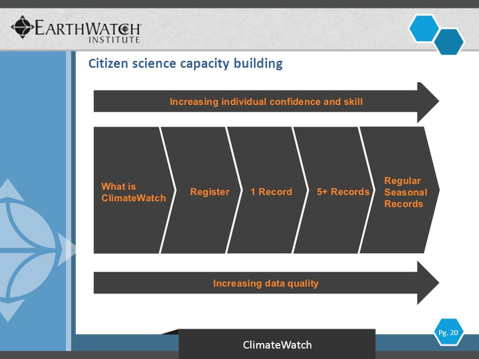 ClimateWatch Pg. 20 Citizen science capacity building