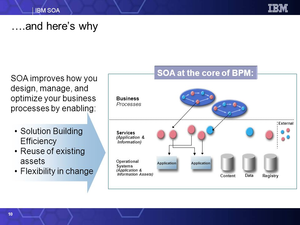 IBM SOA 10 ….and heres why SOA improves how you design, manage, and optimize your business processes by enabling: Solution Building Efficiency Reuse o
