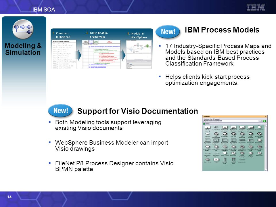 IBM SOA 14 Modeling & Simulation IBM Process Models Both Modeling tools support leveraging existing Visio documents WebSphere Business Modeler can imp