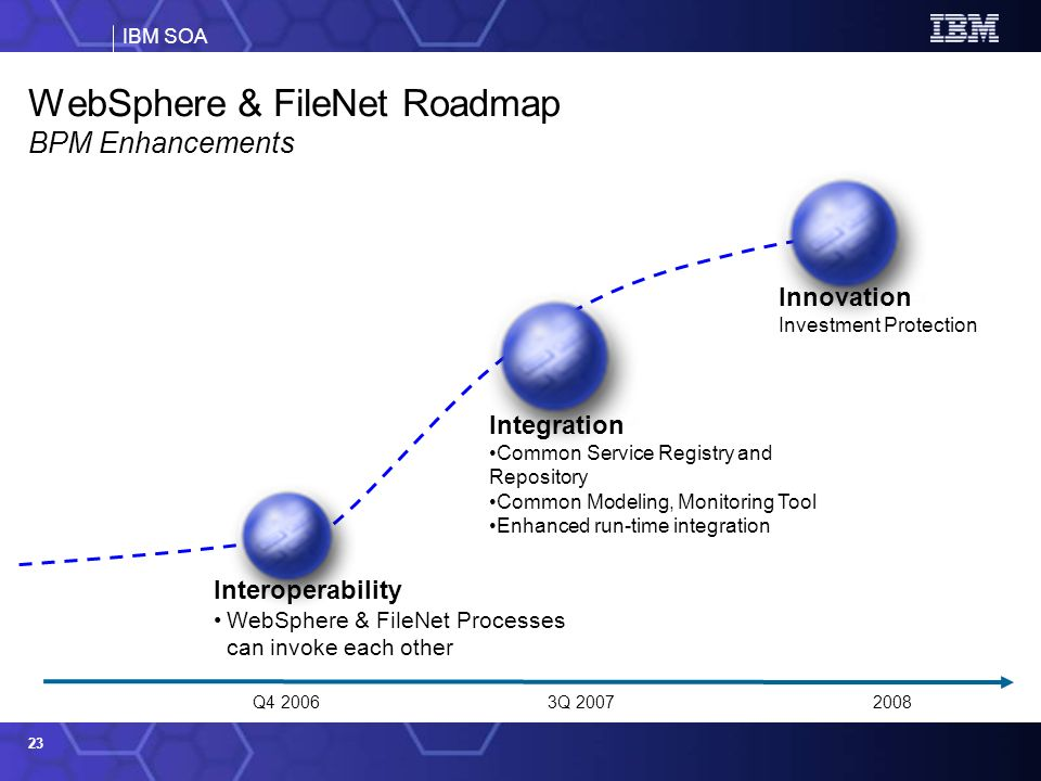 IBM SOA 23 Q4 20063Q 20072008 Interoperability WebSphere & FileNet Processes can invoke each other Integration Common Service Registry and Repository