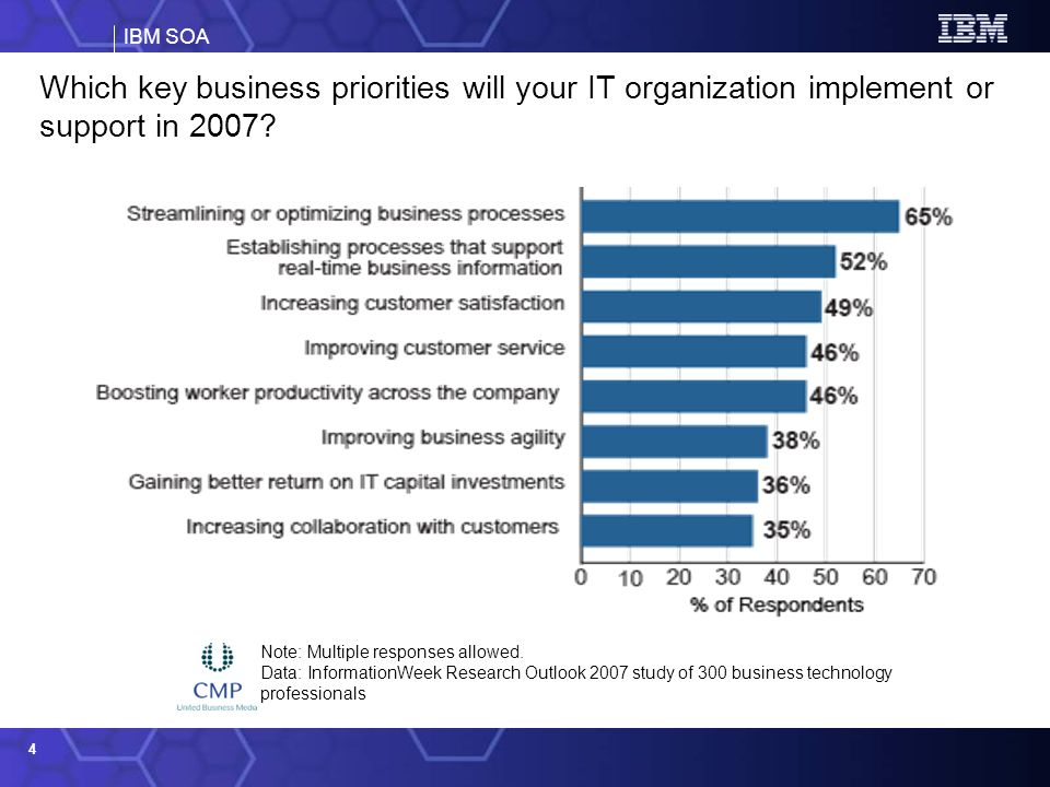 IBM SOA 4 Which key business priorities will your IT organization implement or support in 2007? Note: Multiple responses allowed. Data: InformationWee
