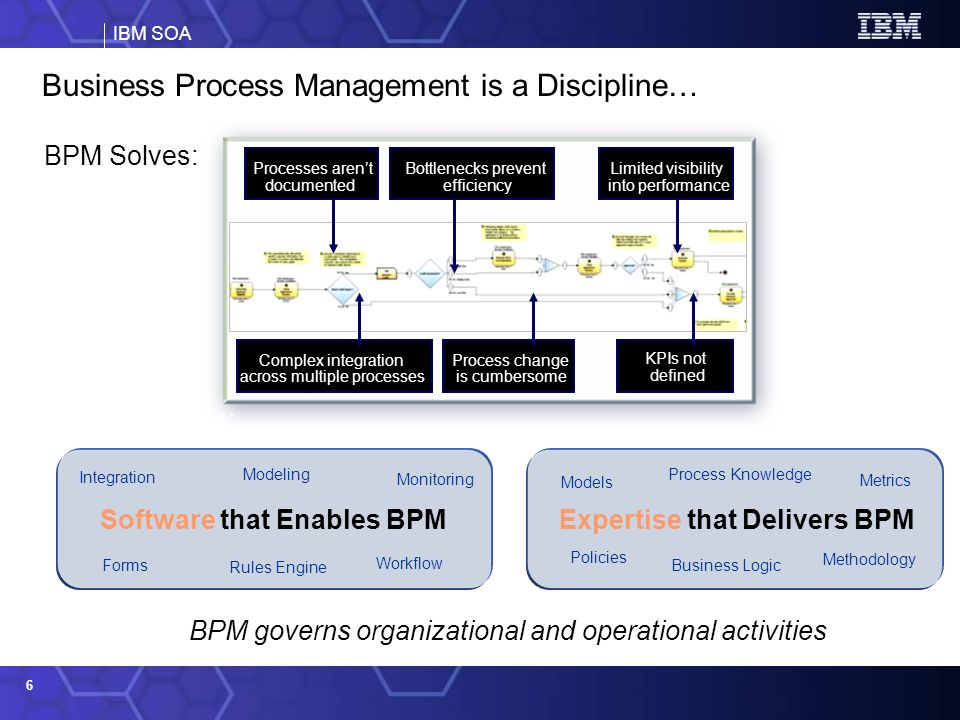 IBM SOA 27 IBM has a complete BPMS IBM is the first and so far the only infrastructure software supplier to offer a complete BPMS supporting the end-to-end lifecycle from analytical modeling to performance management and optimization – based entirely on service oriented architecture.