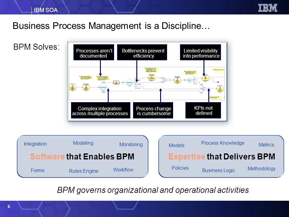 IBM SOA 6 Business Process Management is a Discipline… BPM Solves: Processes arent documented Bottlenecks prevent efficiency Limited visibility into p