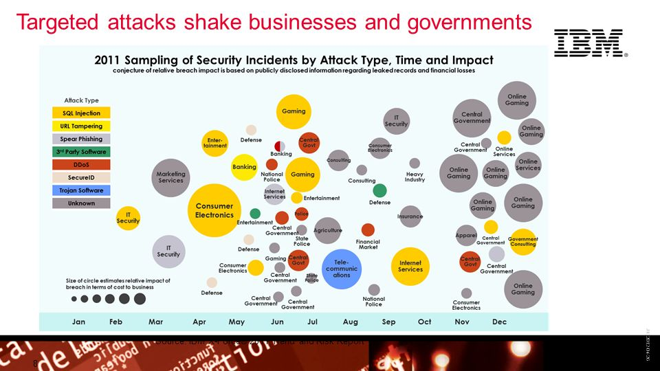 © 2009 IBM Corporation Building a smarter planet 8 JK 2012-04-26 Targeted attacks shake businesses and governments Source: IBM X-Force® 2011 Trend and