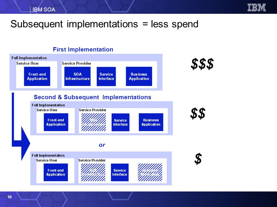IBM SOA 10 Subsequent implementations = less spend Second & Subsequent Implementations First Implementation $$$ $$ or $