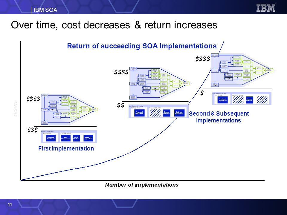 IBM SOA 11 Over time, cost decreases & return increases First Implementation Second & Subsequent Implementations Return of succeeding SOA Implementations