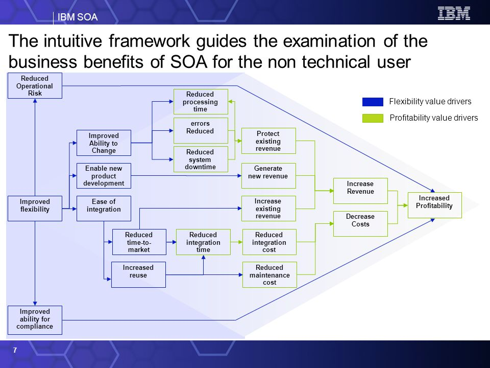 IBM SOA 7 The intuitive framework guides the examination of the business benefits of SOA for the non technical user Decrease Costs Increased Profitability Increase Revenue Generate new revenue Increase existing revenue Reduced processing time errors Reduced Reduced system downtime Enable new product development Ease of integration Improved flexibility Reduced integration cost Increased reuse Reduced integration time Reduced time-to- market Improved Ability to Change Protect existing revenue Reduced maintenance cost Improved ability for compliance Reduced Operational Risk Profitability value drivers Flexibility value drivers