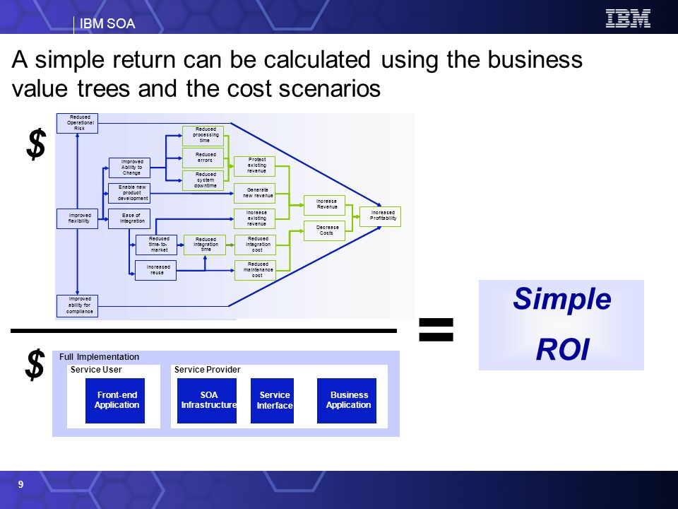 IBM SOA 9 A simple return can be calculated using the business value trees and the cost scenarios $ $ Simple ROI = Full Implementation Service ProviderService User Service Interface SOA Infrastructure Business Application Front-end Application Decrease Costs Increased Profitability Increase Revenue Generate new revenue Increase existing revenue Reduced processing time Reduced errors Reduced system downtime Enable new product development Ease of integration Improved flexibility Reduced integration cost Increased reuse Reduced integration time Reduced time-to- market Improved Ability to Change Protect existing revenue Reduced maintenance cost Improved ability for compliance Reduced Operational Risk Decrease Costs Increased Profitability Increase Revenue Generate new revenue Increase existing revenue Reduced processing time Reduced errors Reduced system downtime Enable new product development Ease of integration Improved flexibility Reduced integration cost Increased reuse Reduced integration time Reduced time-to- market Improved Ability to Change Protect existing revenue Reduced maintenance cost Improved ability for compliance Reduced Operational Risk
