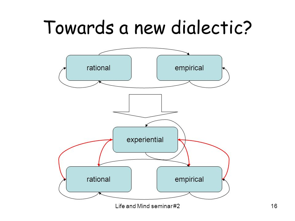 Life and Mind seminar #216 Towards a new dialectic? rationalempirical rationalempirical experiential