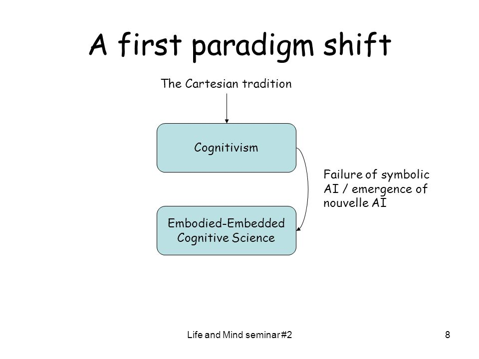 Life and Mind seminar #28 A first paradigm shift Cognitivism Embodied-Embedded Cognitive Science Failure of symbolic AI / emergence of nouvelle AI The