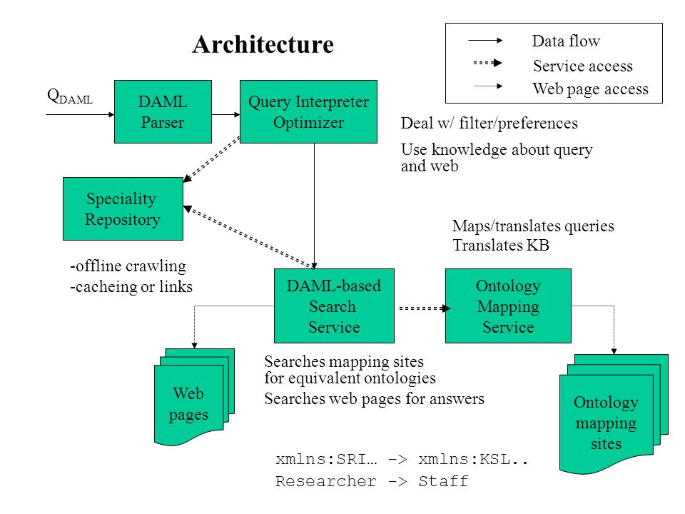 Architecture DAML-based Search Service Searches mapping sites for equivalent ontologies Searches web pages for answers Ontology Mapping Service Maps/translates queries Translates KB DAML Parser Q DAML Query Interpreter Optimizer Web pages Ontology mapping sites xmlns:SRI… -> xmlns:KSL..