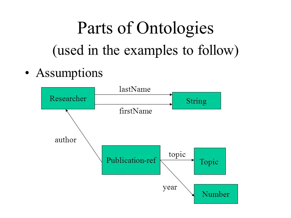 A Slightly More Complex Query Find publications about SHOE co-authored by (Jim) Hendler … xmlns: SRI=http://www.ai.sri.com/daml/ontologies/Publication.daml Jim Hendler SHOE...