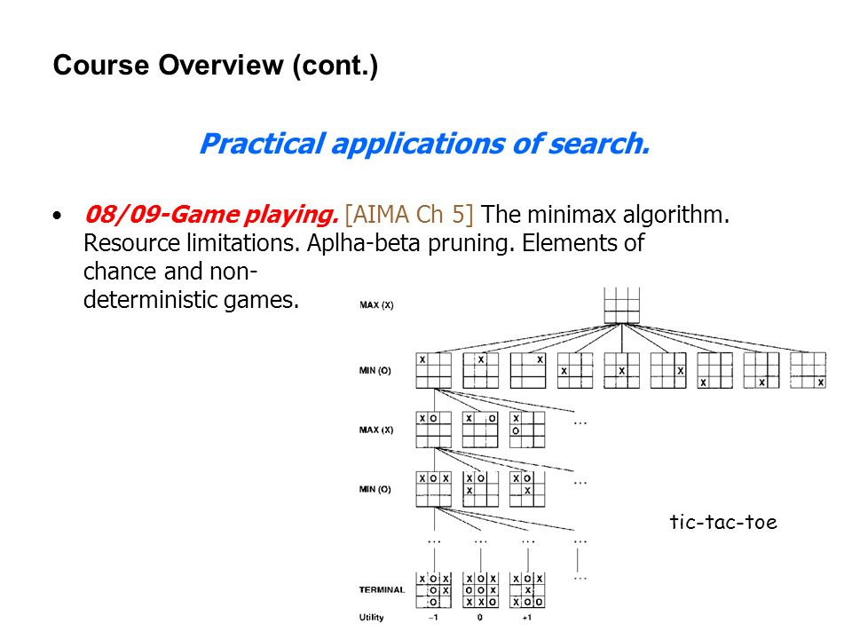 24 Course Overview (cont.) Practical applications of search. 08/09-Game playing. [AIMA Ch 5] The minimax algorithm. Resource limitations. Aplha-beta p