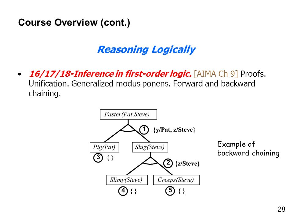 28 Course Overview (cont.) Reasoning Logically 16/17/18-Inference in first-order logic. [AIMA Ch 9] Proofs. Unification. Generalized modus ponens. For