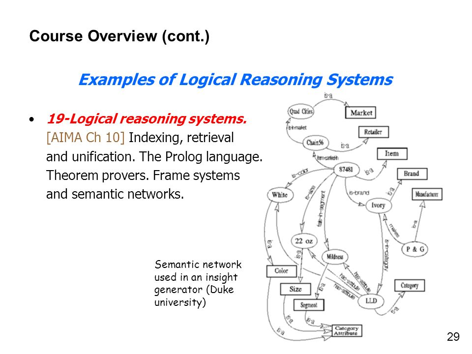 29 Course Overview (cont.) Examples of Logical Reasoning Systems 19-Logical reasoning systems. [AIMA Ch 10] Indexing, retrieval and unification. The P