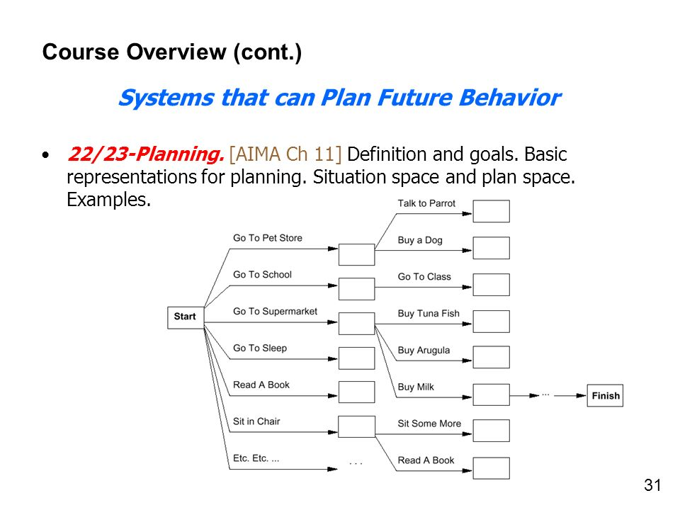 31 Course Overview (cont.) Systems that can Plan Future Behavior 22/23-Planning. [AIMA Ch 11] Definition and goals. Basic representations for planning