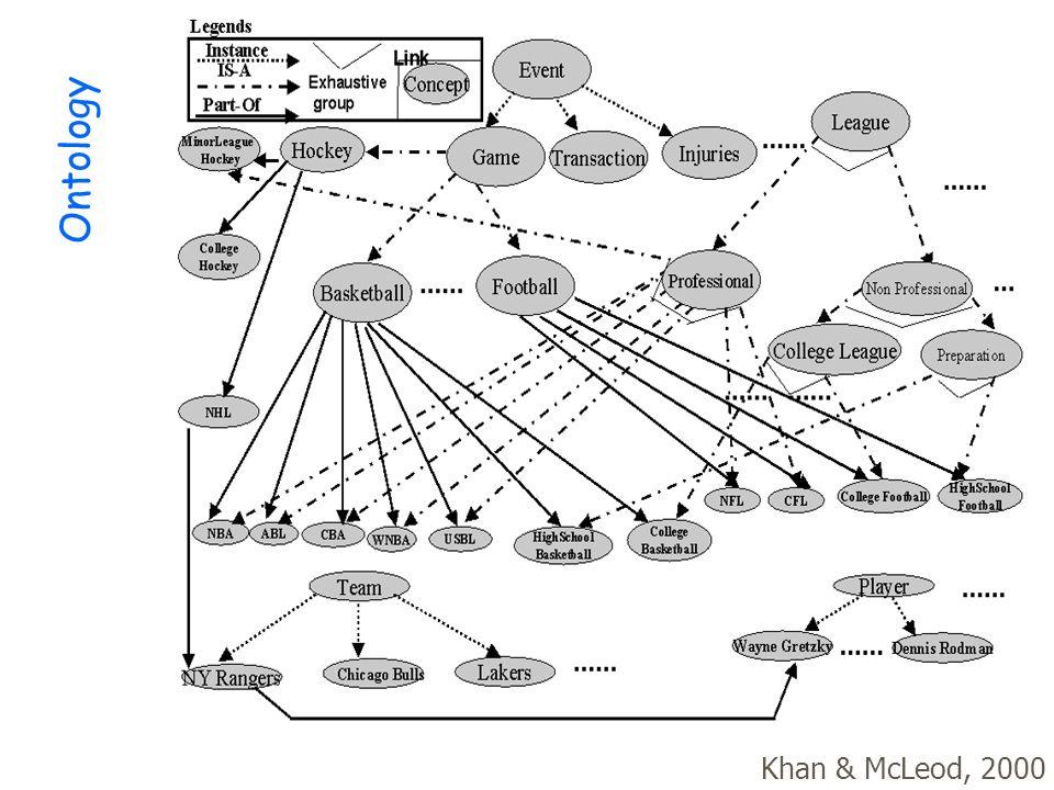 44 Khan & McLeod, 2000 Ontology