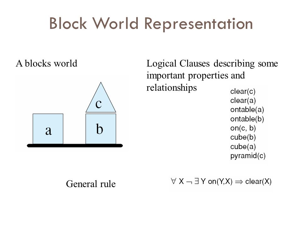 Logical Clauses describing some important properties and relationships General rule A blocks world Block World Representation