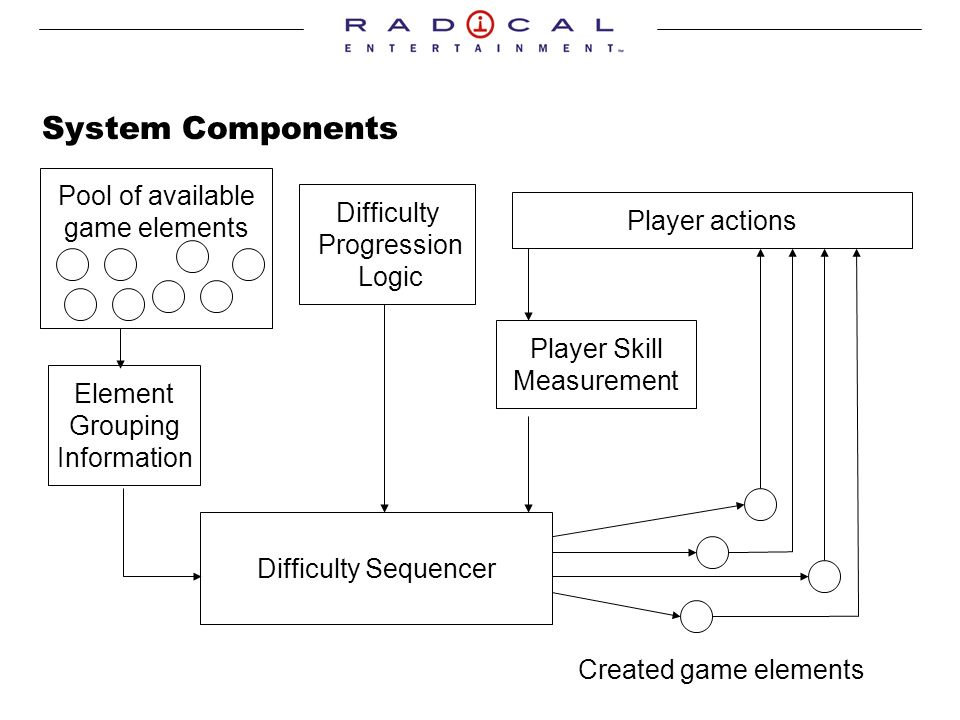 System Components Difficulty Sequencer Pool of available game elements Difficulty Progression Logic Created game elements Player actions Player Skill Measurement Element Grouping Information