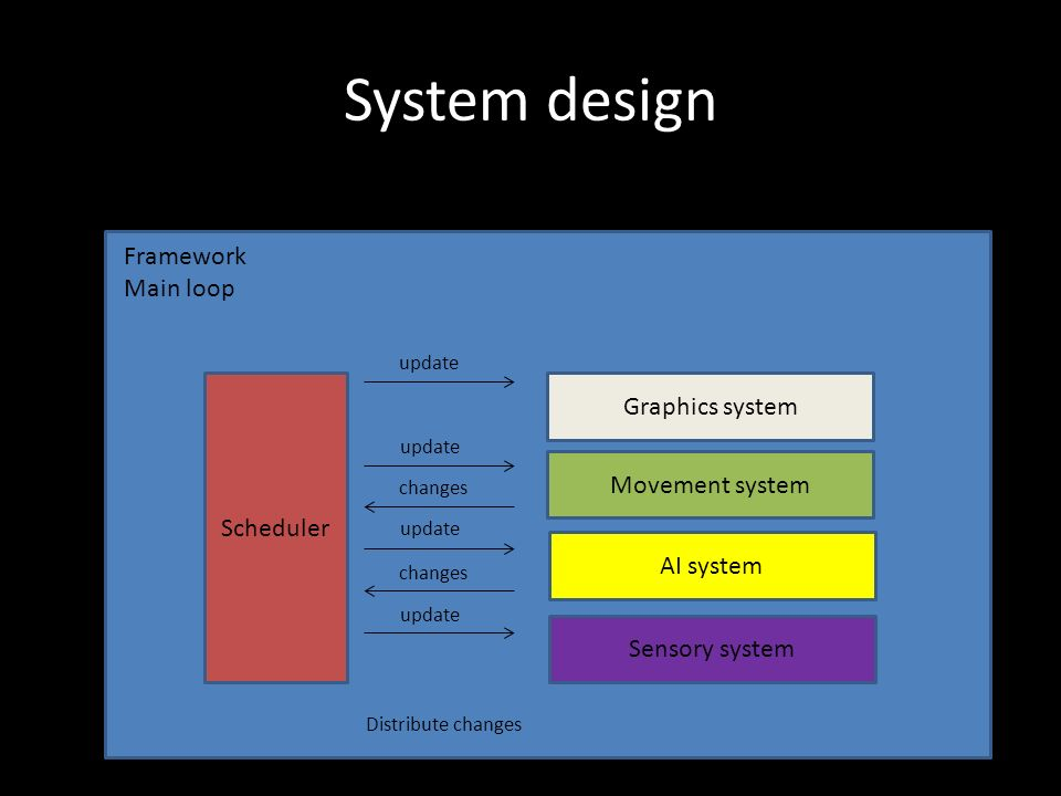 System design Scheduler Graphics system Movement system AI system Sensory system Framework Main loop update changes Distribute changes