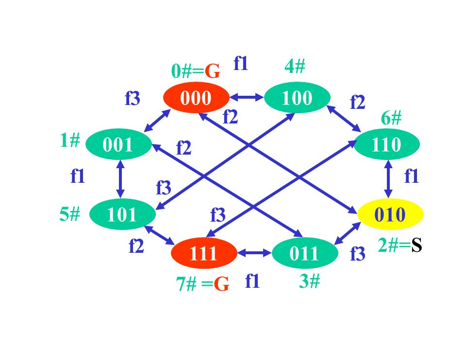 001 101 111011 010 110 100000 f1 f2 f1 f3 f1 f2 f1 f3 f2 f3 2#=S 7# =G 0#=G 1# 5# 3# 6# 4#