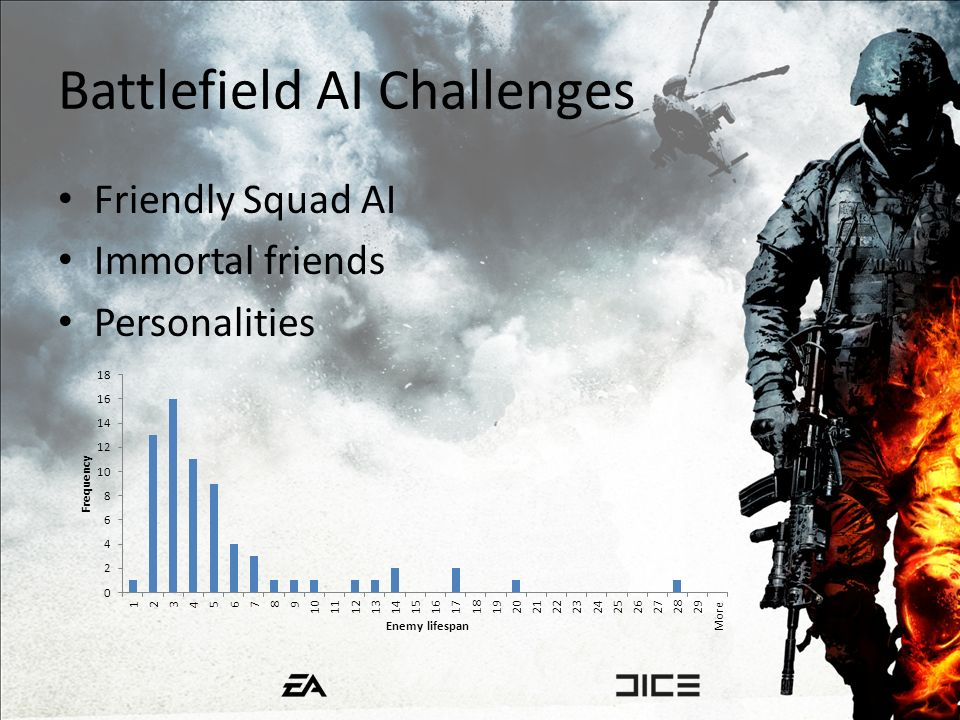 Battlefield AI Challenges Friendly Squad AI Immortal friends Personalities