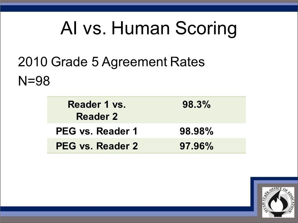 AI vs. Human Scoring 2010 Grade 5 Agreement Rates N=98 Reader 1 vs. Reader 2 98.3% PEG vs. Reader 198.98% PEG vs. Reader 297.96%