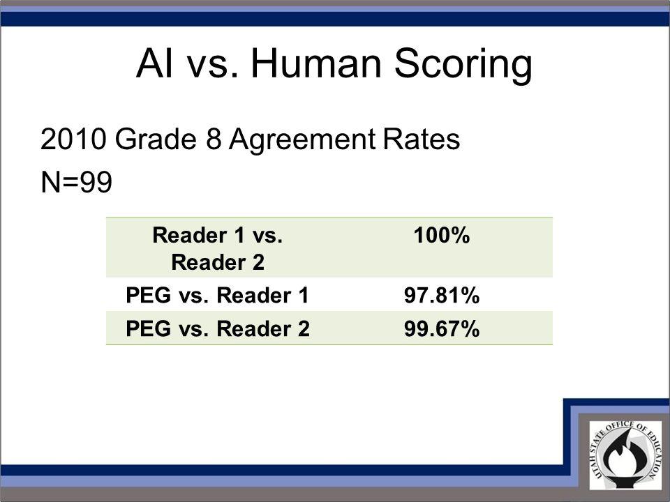 AI vs. Human Scoring 2010 Grade 8 Agreement Rates N=99 Reader 1 vs. Reader 2 100% PEG vs. Reader 197.81% PEG vs. Reader 299.67%