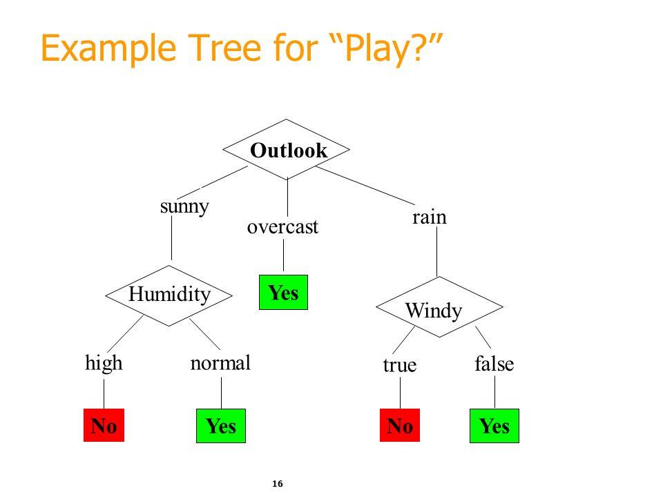 15 Weather Data: Play or not Play? OutlookTemperatureHumidityWindyPlay? sunnyhothighfalseNo sunnyhothightrueNo overcasthothighfalseYes rainmildhighfal