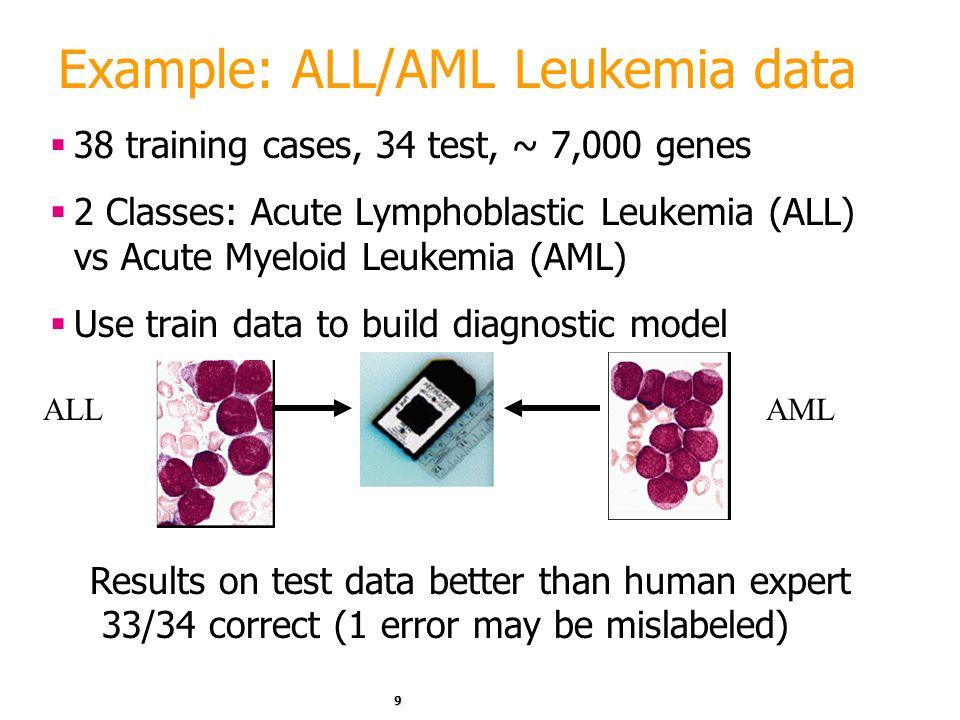 9 Example: ALL/AML Leukemia data 38 training cases, 34 test, ~ 7,000 genes 2 Classes: Acute Lymphoblastic Leukemia (ALL) vs Acute Myeloid Leukemia (AML) Use train data to build diagnostic model ALLAML Results on test data better than human expert 33/34 correct (1 error may be mislabeled)