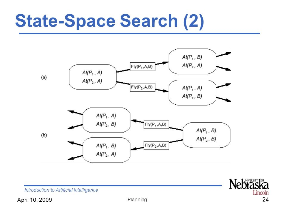 Introduction to Artificial Intelligence April 10, 2009 Planning State-Space Search (2) 24