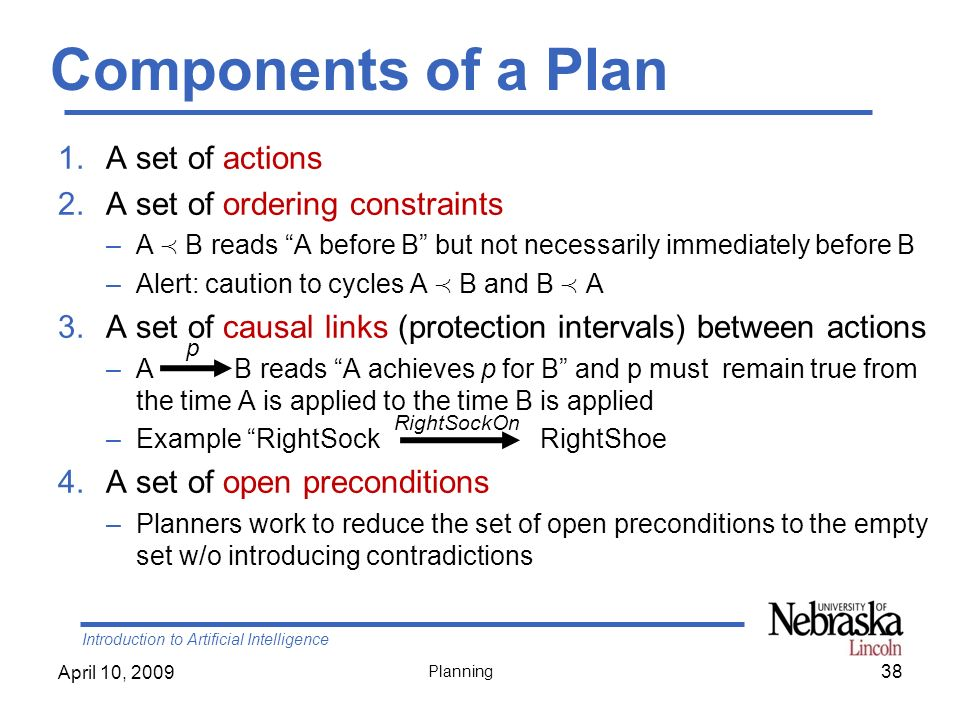Introduction to Artificial Intelligence April 10, 2009 Planning Components of a Plan 1.A set of actions 2.A set of ordering constraints –A B reads A b
