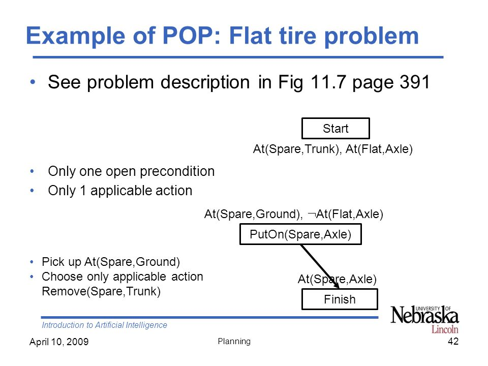 Introduction to Artificial Intelligence April 10, 2009 Planning See problem description in Fig 11.7 page 391 Only one open precondition Only 1 applica