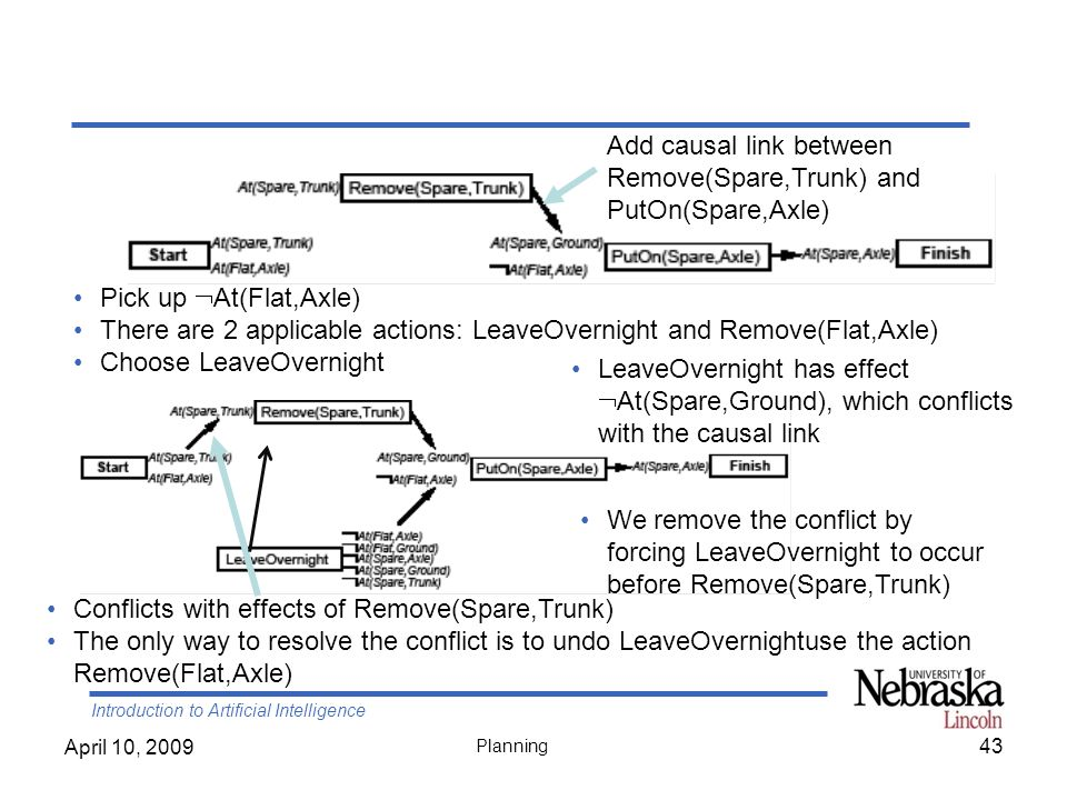 Introduction to Artificial Intelligence April 10, 2009 Planning 43 Pick up At(Flat,Axle) There are 2 applicable actions: LeaveOvernight and Remove(Fla