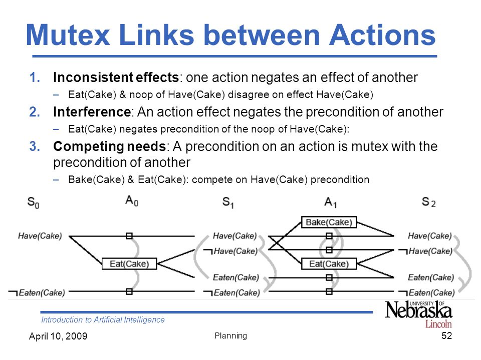 Introduction to Artificial Intelligence April 10, 2009 Planning Mutex Links between Actions 1.Inconsistent effects: one action negates an effect of an