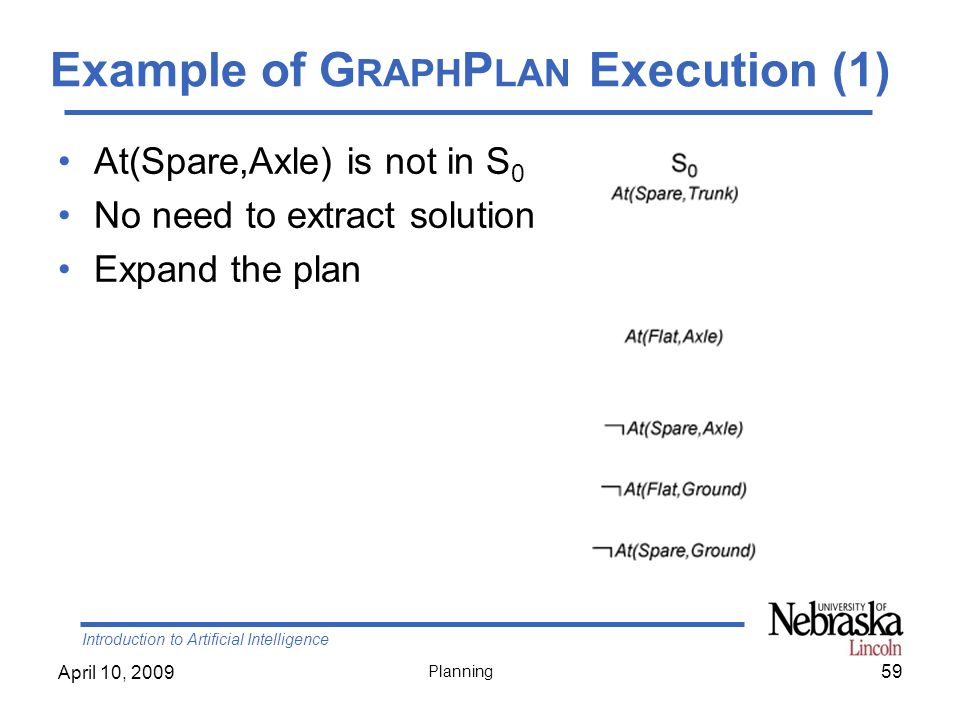 Introduction to Artificial Intelligence April 10, 2009 Planning Example of G RAPH P LAN Execution (1) 59 At(Spare,Axle) is not in S 0 No need to extra