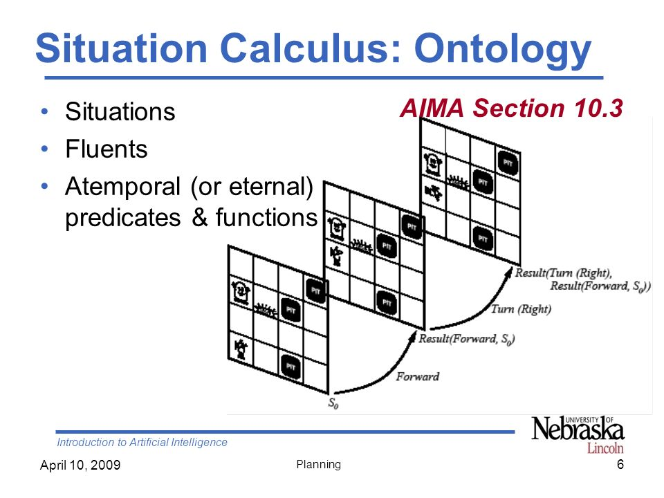 Introduction to Artificial Intelligence April 10, 2009 Planning Relevant Action An action is relevant –In Progression planning when its preconditions match a subset of the current state –In Regression planning, when its effects match a subset of the current goal state 27