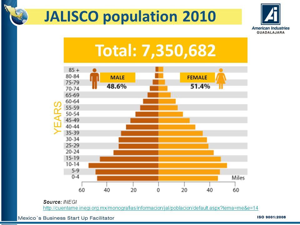 JALISCO population 2010 Total: 7,350,682 MALEFEMALE YEARS Source: INEGI http://cuentame.inegi.org.mx/monografias/informacion/jal/poblacion/default.asp