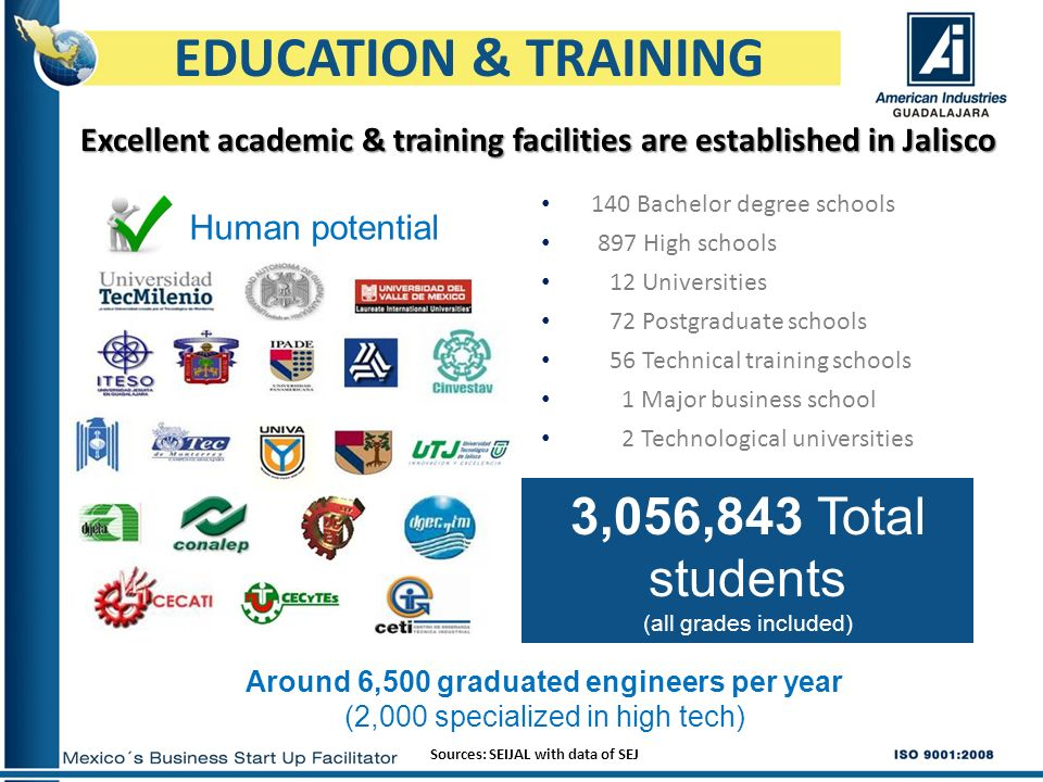 Excellent academic & training facilities are established in Jalisco EDUCATION & TRAINING Sources: SEIJAL with data of SEJ 3,056,843 Total students (al