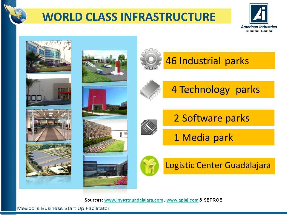 WORLD CLASS INFRASTRUCTURE Sources: www.investguadalajara.com, www.apiej.com & SEPROEwww.investguadalajara.comwww.apiej.com 46 Industrial parks 4 Tech