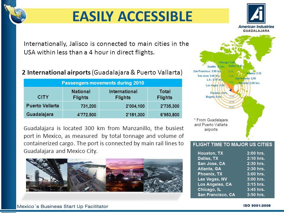 EASILY ACCESSIBLE 2 International airports (Guadalajara & Puerto Vallarta) Passengers movements during 2010 CITY National Flights International Flight