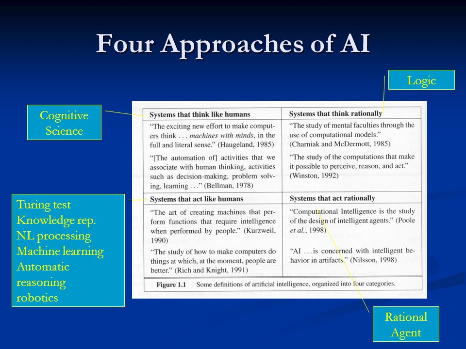 Four Approaches of AI Logic Turing test Knowledge rep. NL processing Machine learning Automatic reasoning robotics Cognitive Science Rational Agent