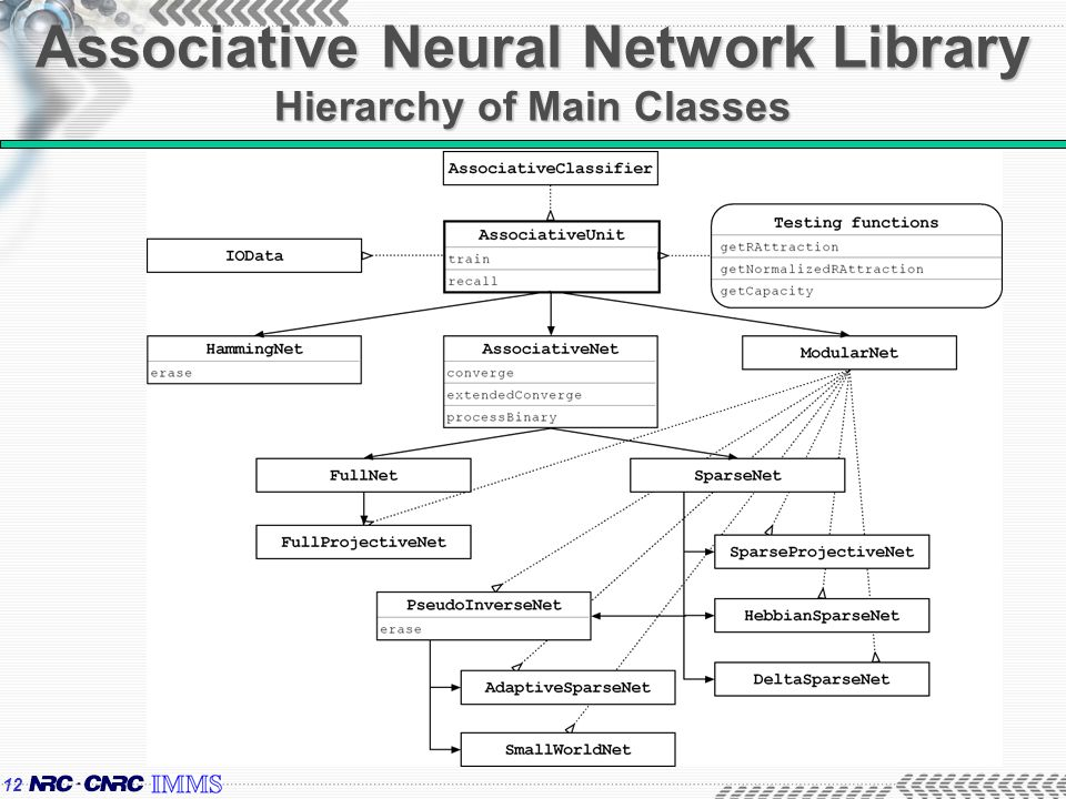 12 Associative Neural Network Library Hierarchy of Main Classes