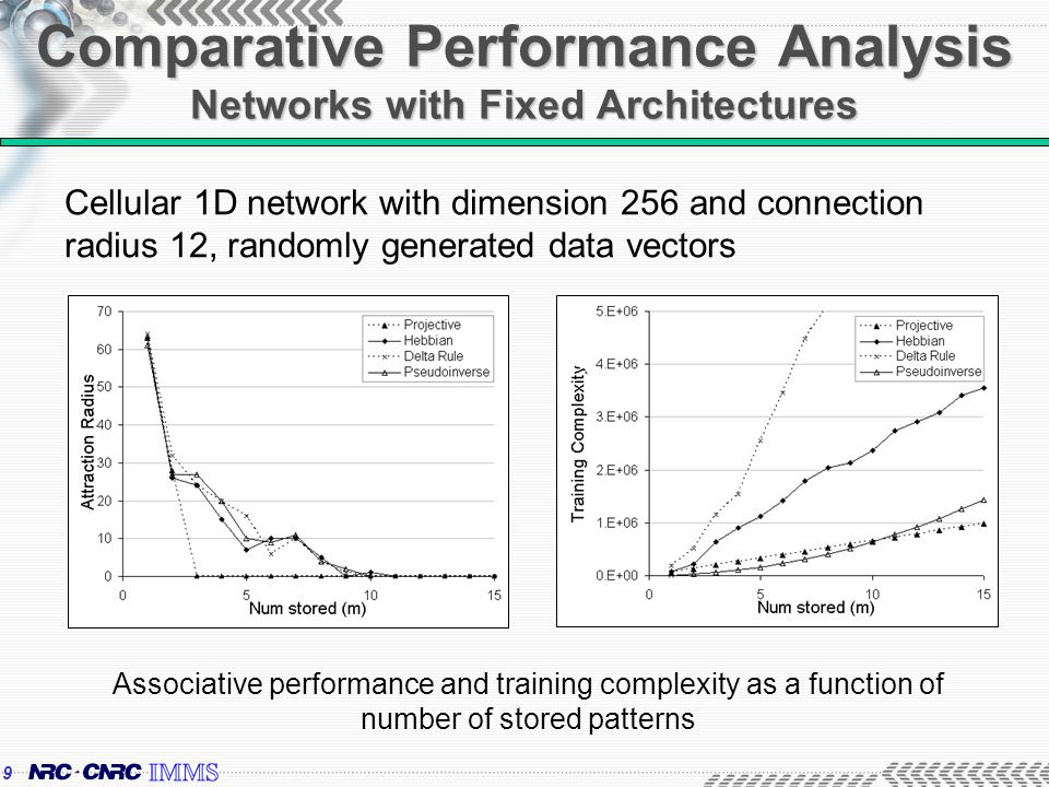 9 Comparative Performance Analysis Networks with Fixed Architectures Associative performance and training complexity as a function of number of stored patterns Cellular 1D network with dimension 256 and connection radius 12, randomly generated data vectors