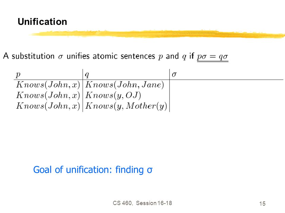 CS 460, Session 16-18 15 Unification Goal of unification: finding σ