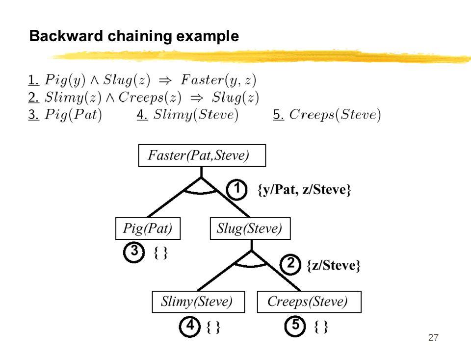 CS 460, Session 16-18 27 Backward chaining example