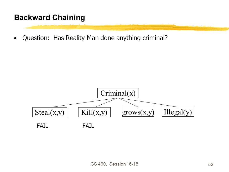 CS 460, Session 16-18 52 Backward Chaining Question: Has Reality Man done anything criminal?FAIL Criminal(x) Kill(x,y)Steal(x,y) grows(x,y)Illegal(y)
